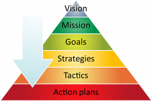 A strategy is a larger, overall plan that can comprise several tactics, which are smaller, focused, less impactful plans that are part of the overall plan.