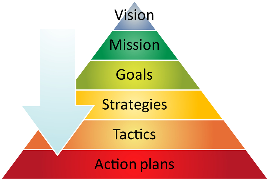 strategic planning business management
