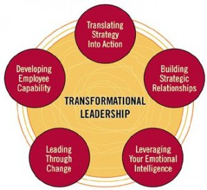 Transformational leadership is a type of leadership style that can inspire positive changes in those who follow. Transformational leaders are generally energetic, enthusiastic, and passionate.