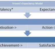 Herzberg and Victor's Motivation Models