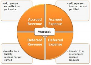 What are accruals?