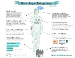 Contribution of Entrepreneurs to the society