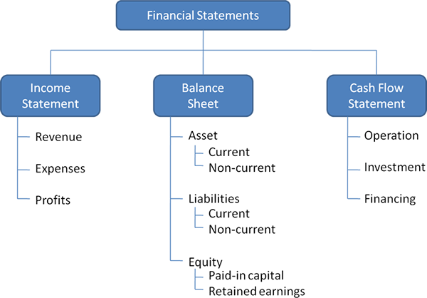 Ratio Calculation From Financial Statement Management Guru – Financial Statement Analysis