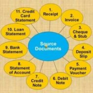 What are Source Documents