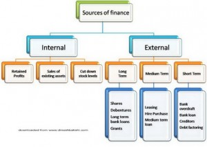 Unsecured and Secured Short Term Sources
