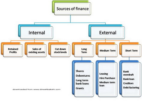 sources of finance essay Every business needs finance to run on a daily basis there are many expenses to be paid for and the inflow of cash into the business needs to be.