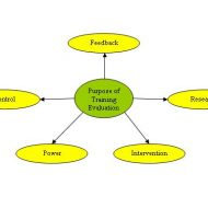 Training Programme Evaluation