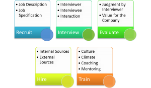 Stages in manpower planning