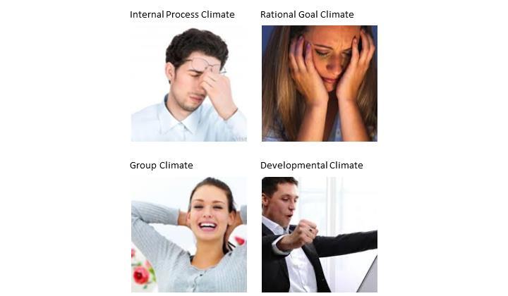 How organizational climate influences employee behavior