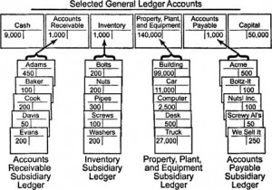 How to write a ledger account?