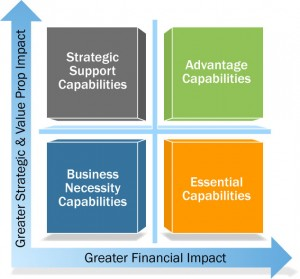 Why financial capability matters for the success of a business