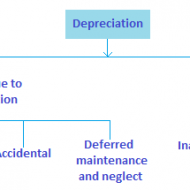 Why is Depreciation Charged on Assets