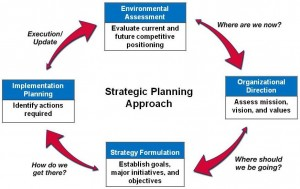 There are five main reasons that strategic action plans fail. Learn what they are