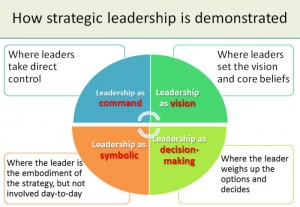 Strategic leadership is a leadership style