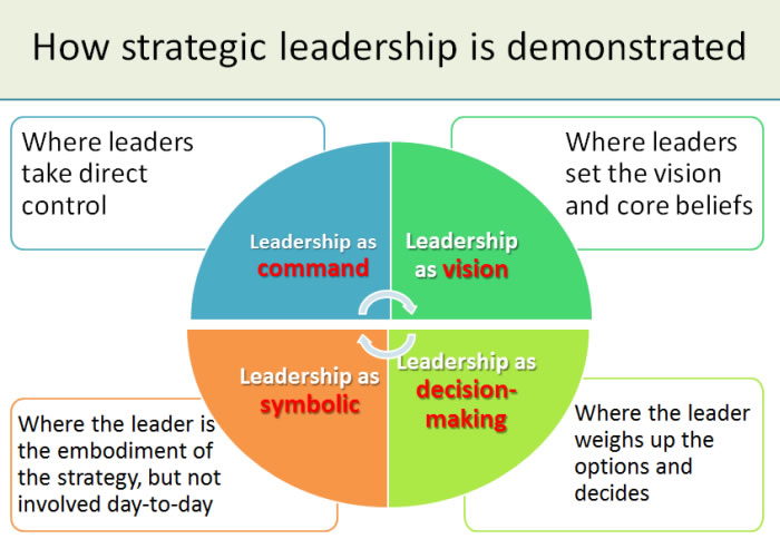 Why Strategic Leadership Is Important Management Guru