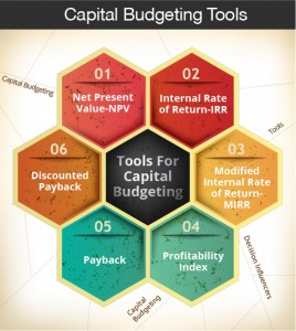 Capital budgeting tools are used to assess whether the future investment in certain project is worthy or not. There are numerous tools used by organizations to measure the returns on project. .