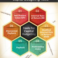 Capital Budgeting and Capital Accounting Systems