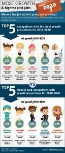 Highest paying jobs through 2020