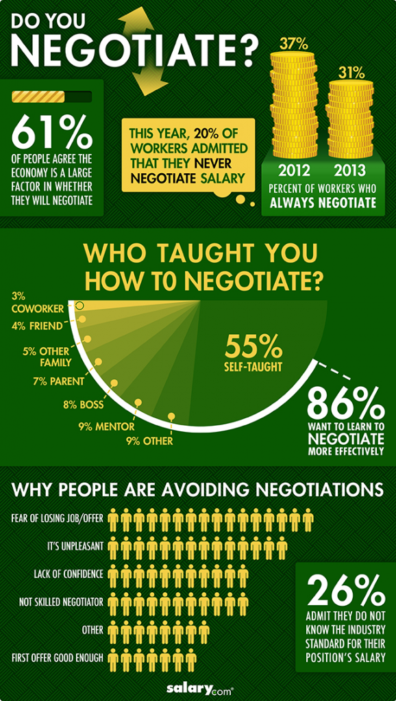 negotiate a job offer