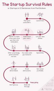startup survival secrets