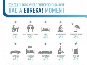 Ideas for Entrepreneurs
