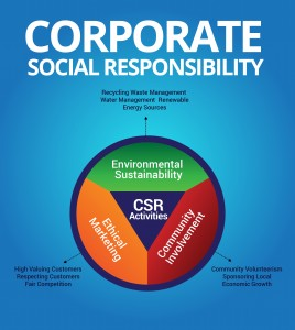 csr and ethical marketing