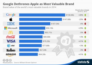 google has dethroned apple as most valuable brand