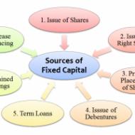 Advantages of Long Term Financing