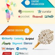 123 Content Marketing Tools from 40 Industry Professionals