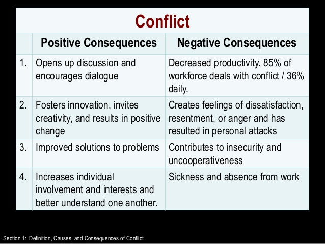 resolving conflicts and possible outcomes Conflict resolution introduction conflict is a situation between at least two this chapter concerns resolving actual conflicts three possible outcomes.