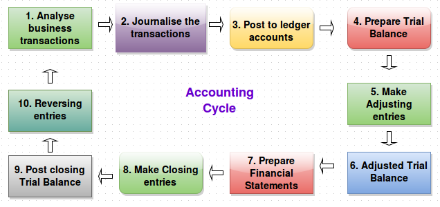 What Is Accounting Cycle Management Guru Management Guru