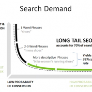 How to Find Profitable Long Tail Keywords