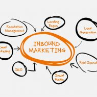 Why Inbound Marketing is Crucial to B2B Success