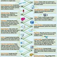 Top Ten Tips for Affiliates