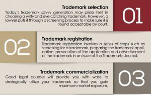 Do i need a lawyer to register my trademark
