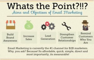Aims and Objectives of Email Marketing