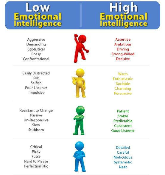 Low vs High Emotional Intelligence