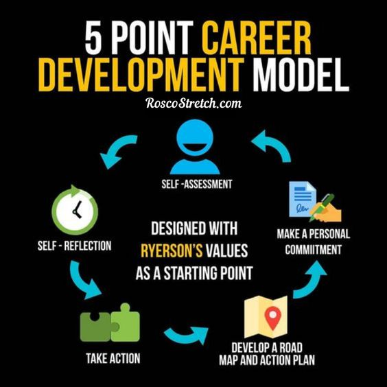 Five point career development model