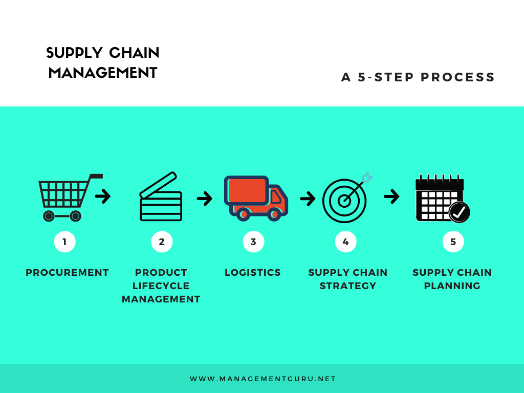 The 5 step process in Supply Chain Management