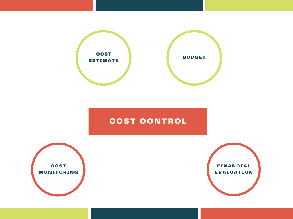 How to chart out cost control?