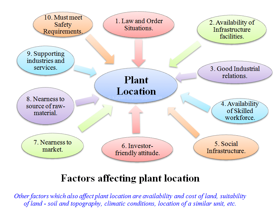 Locational Attributes for a Plant Layout - Management Guru ...