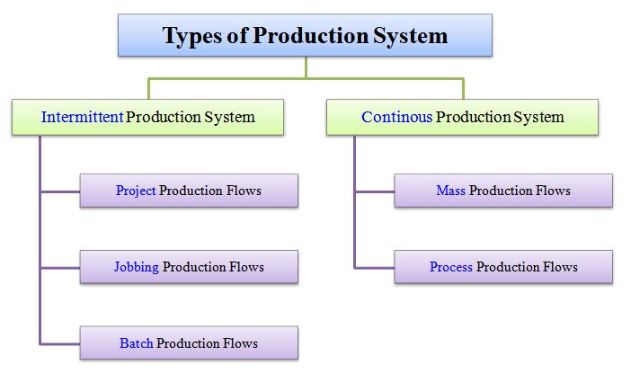batch and jobshop production