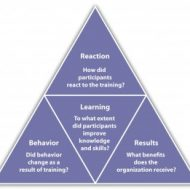 Assessment Centers and Vestibule Training