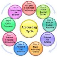 An Analysis of Accounting