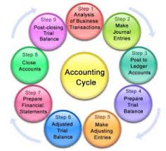 analysis of accounting