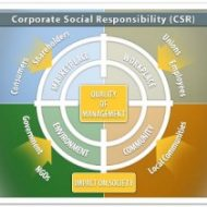 CSR – An Image or Ethos