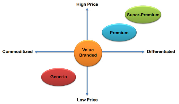 product pricing matrix