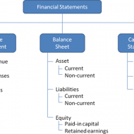Ratio Calculation From Financial Statement