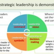Why Strategic Leadership is Important