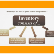Inventory Control – An Introduction